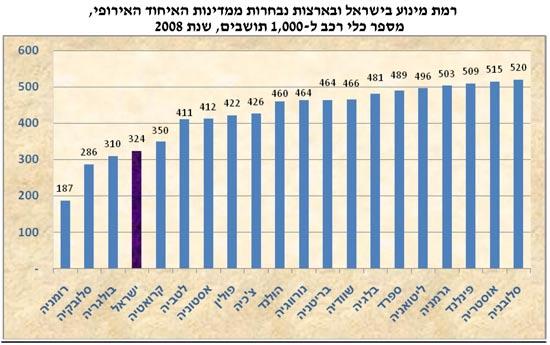 מחירי הרכב / מתוך: מכון ירושלים לחקר שווקים